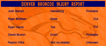 Broncos vs Steelers Injury Report